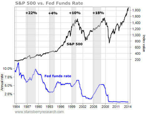 interest rates vs stock market chart