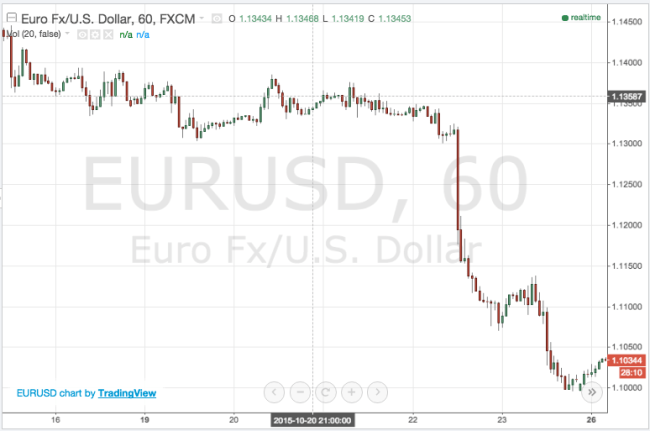 eurusd currency chart