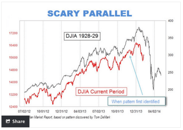 scary parrallel great depression