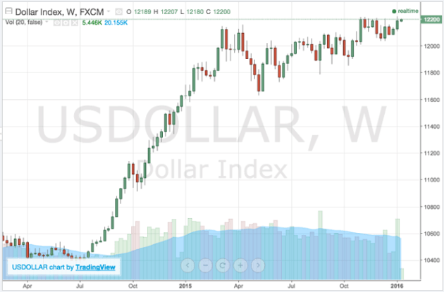 chart of the us dollar index