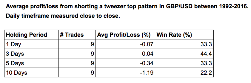 tweezer pattern table of results