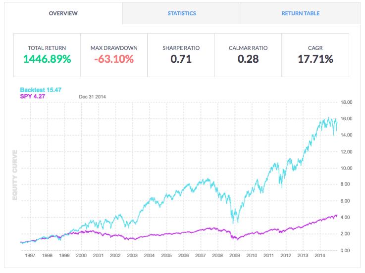backtesting finviz equity curve for money flow indicator