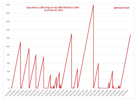 longest ever streaks in the S&P 500