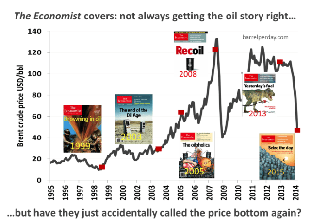 Economist covers on oil
