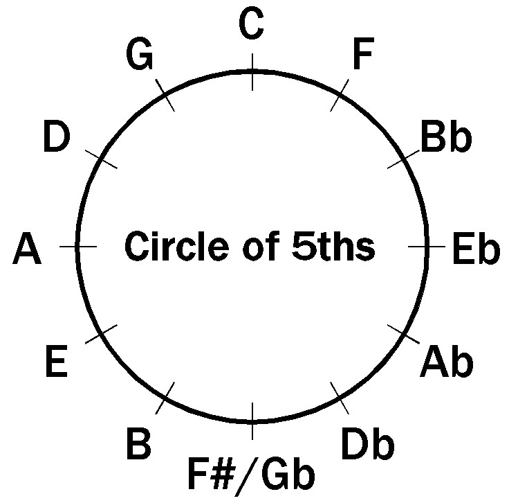 The following diagram shows a sample chord family for the
