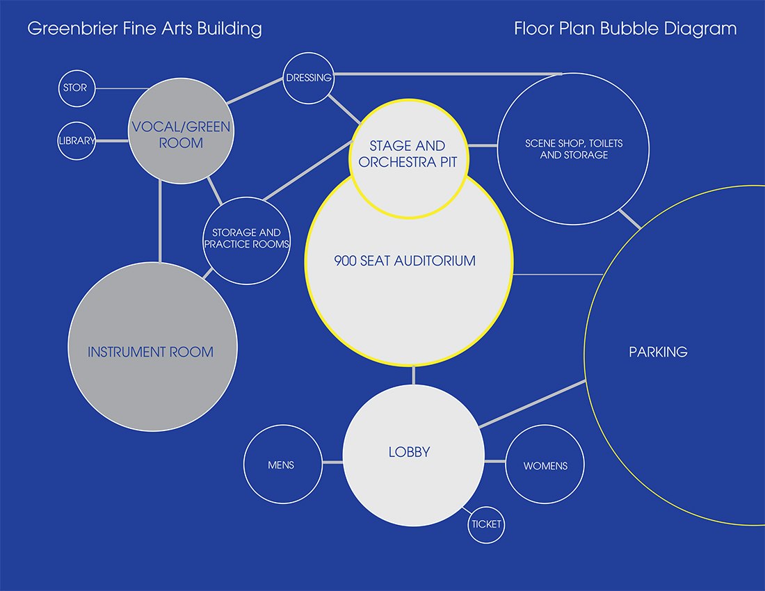 master plan architecture bubble diagram power switch wiring greenbrier fine arts building jackson brown palculict