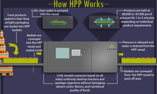 How HPP works_Avure