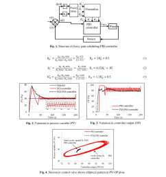 fuzzy gain scheduling of pid controller for stiction compensation in pneumatic control valve [ 1700 x 2200 Pixel ]