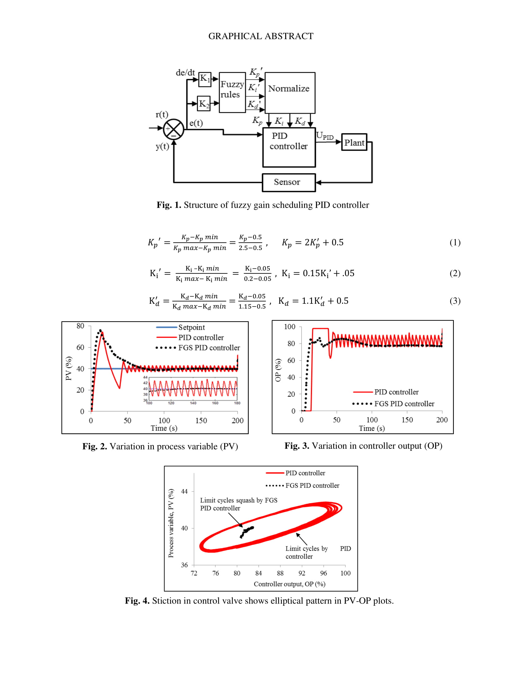 hight resolution of fuzzy gain scheduling of pid controller for stiction compensation in pneumatic control valve