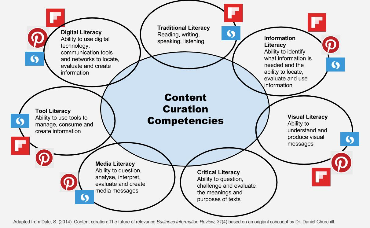 Content Curation Competencies (1)