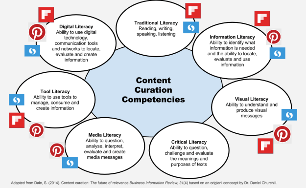 Content Curation Competencies