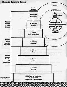 Les 9 Cercles De L'enfer : cercles, l'enfer, D'enfer