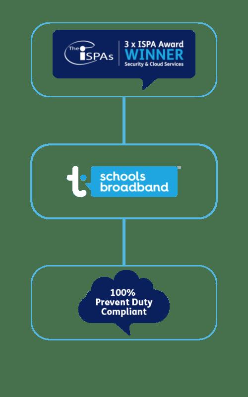 flowchart of schools broadband connectivity