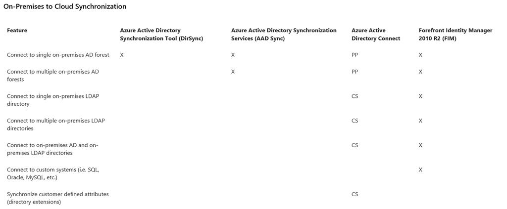 Opciones para sincronizar un DA OnPremises con Office 365