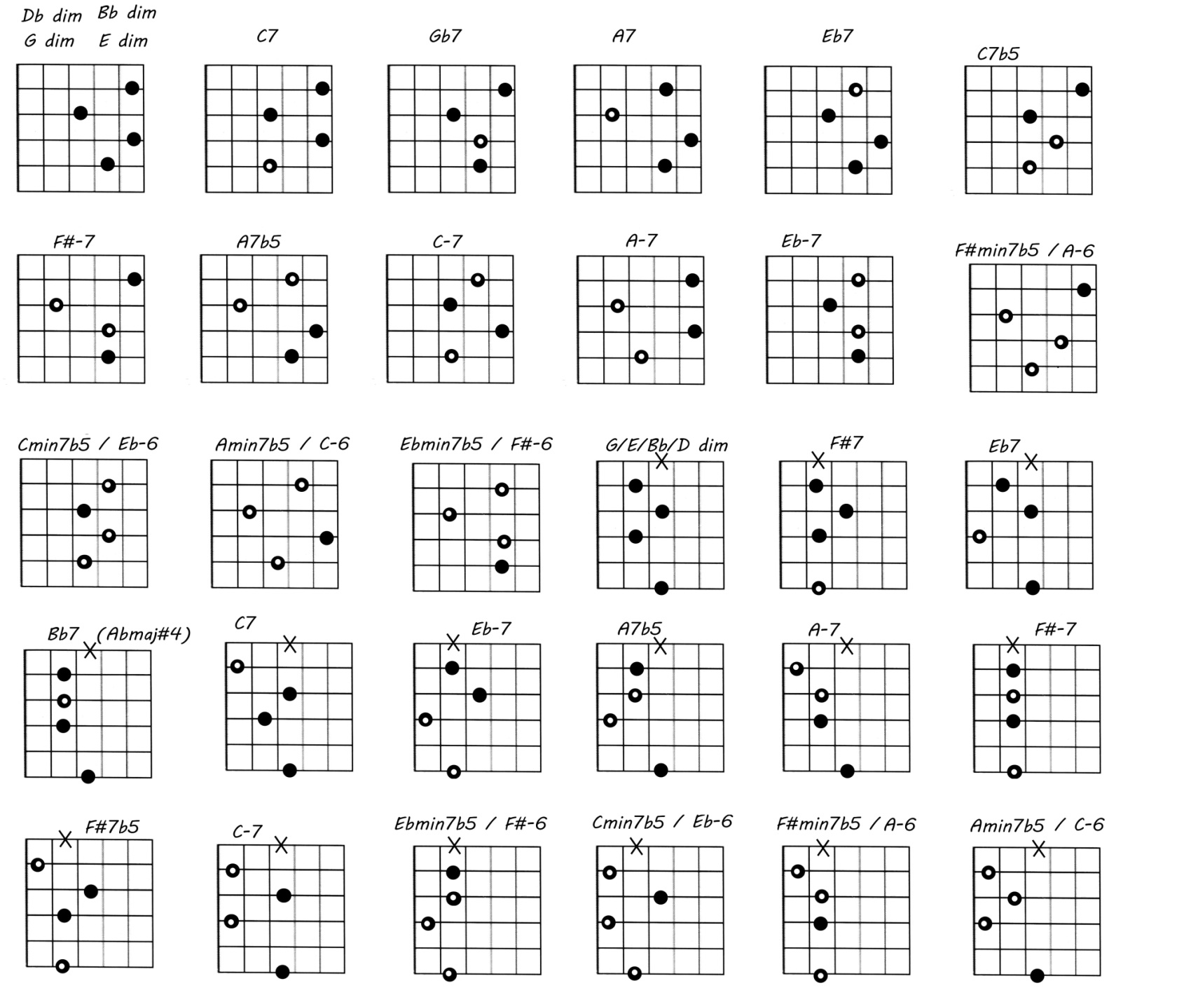 All Lessons Guitar Resource Free Jazz Guitar Lesson Blog