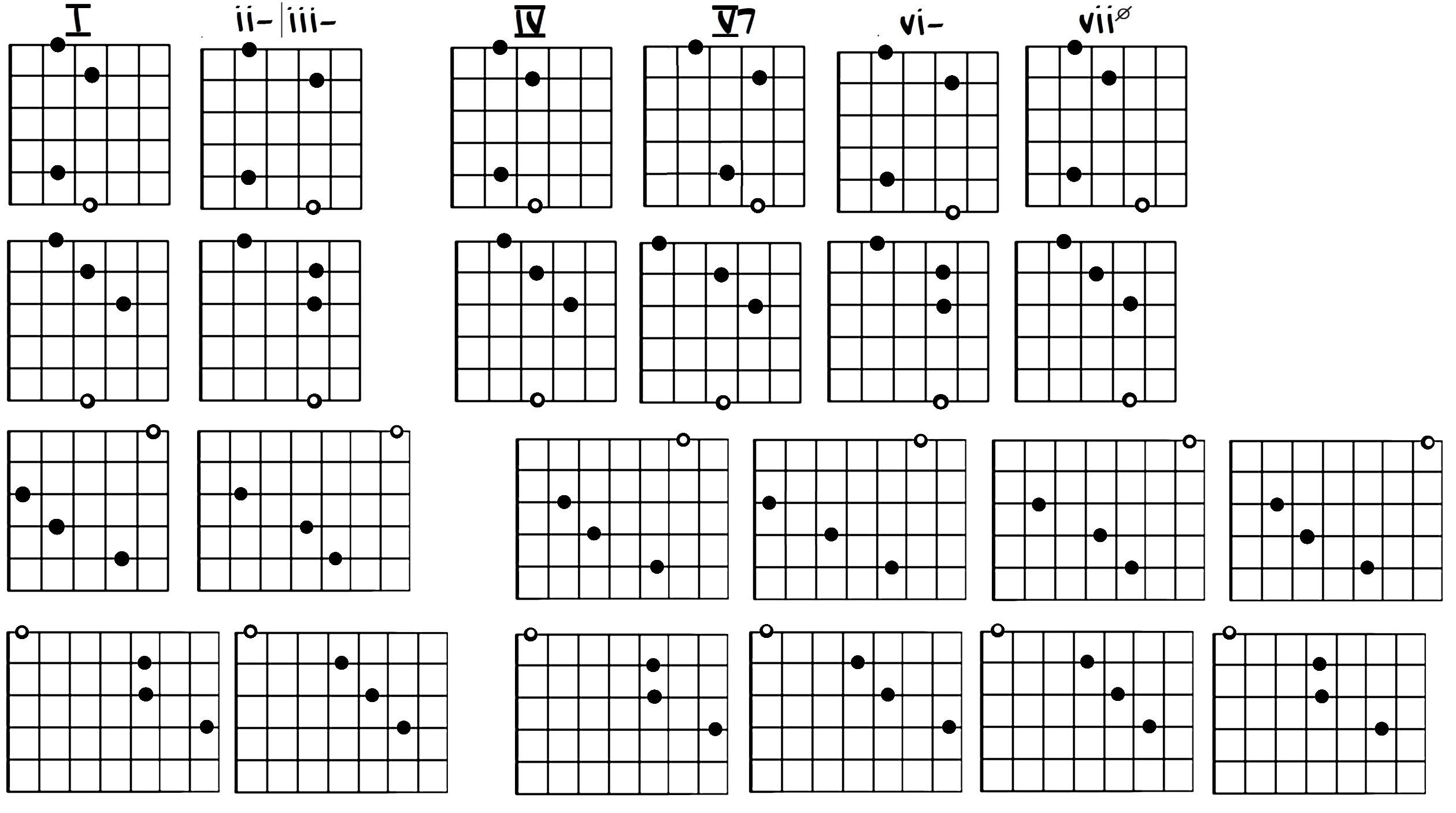 Guitar Resource – Free Jazz Guitar Lesson Blog