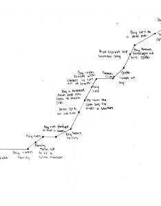 Story chart storychart also jchow film rh jchowfilm wordpress