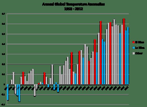 Enso-global-temp-anomalies