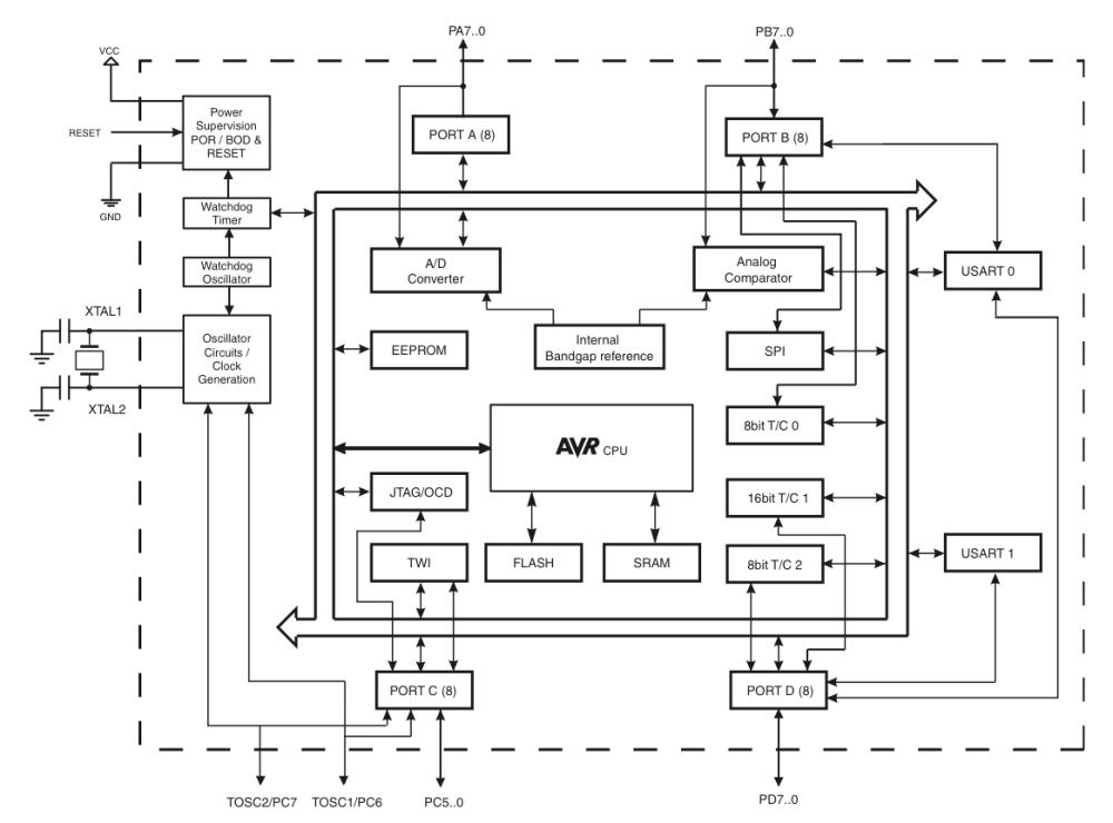 medium resolution of block diagram of 16 bit microcontroller schematic diagram database