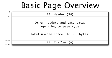basic-page-overvie