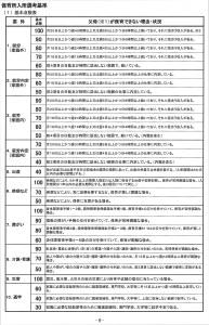 保育所入所選考基準p1