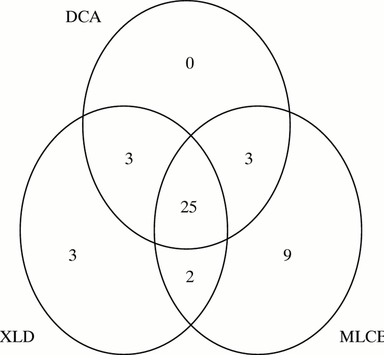 An Evaluation Of The Performance Of Xld Dca Mlcb And