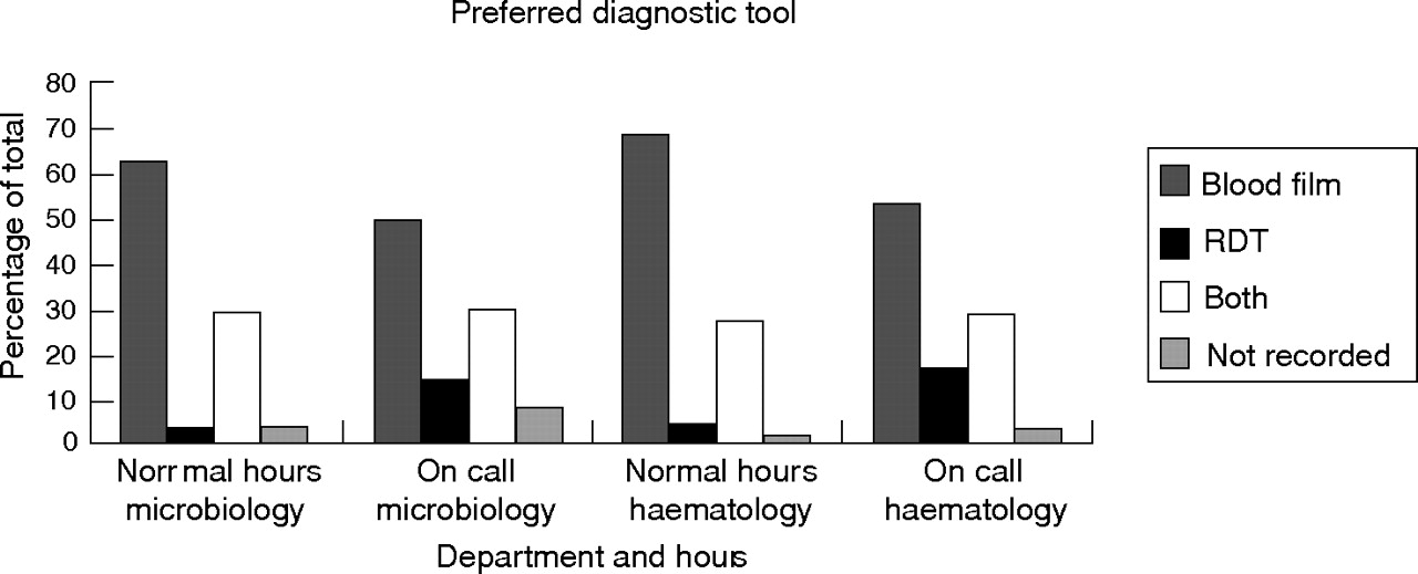 Use of rapid diagnostic tests for diagnosis of malaria in