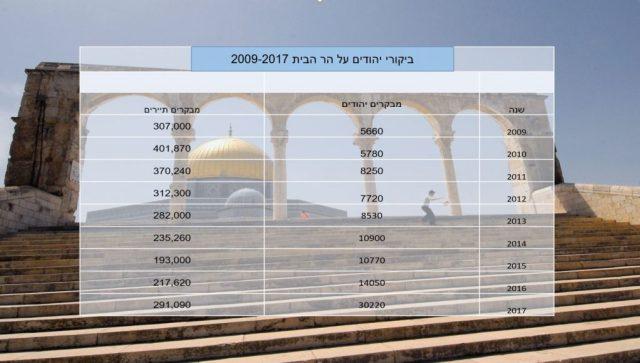 נתוני ביקורי יהודים על הר הביתנתוני ביקורי יהודים על הר הבית