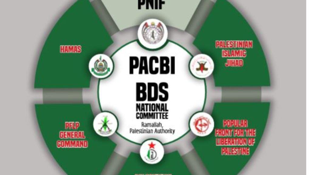 המסמך המלא – כך פועלים PACBI, BDS וארגוני הטרור ביחד
