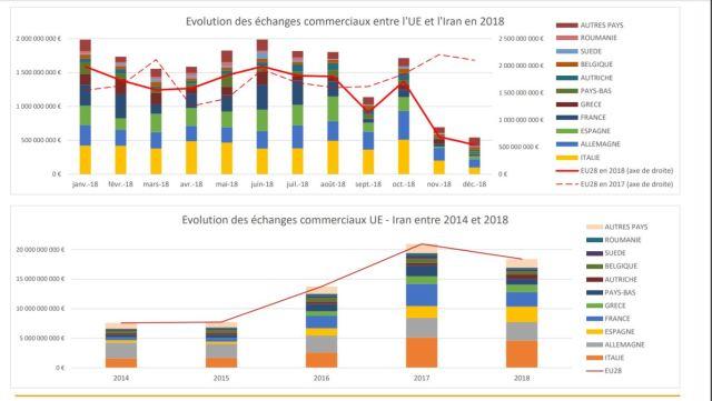 היקף הסחר הכלכלי עם איראן // מקור: משרד האוצר הצרפתי