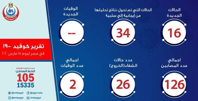 הודעת משרד הבריאות המצרי