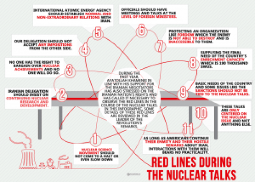 "Supreme Leader Khamenei's ""Red Lines"" posted on Twitter, October 12, 2014"