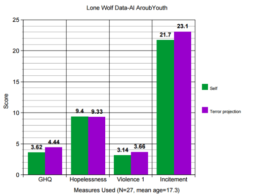 Lone Wolf Data - Al-Aroub Youth