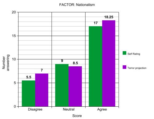 Factor: Nationalism