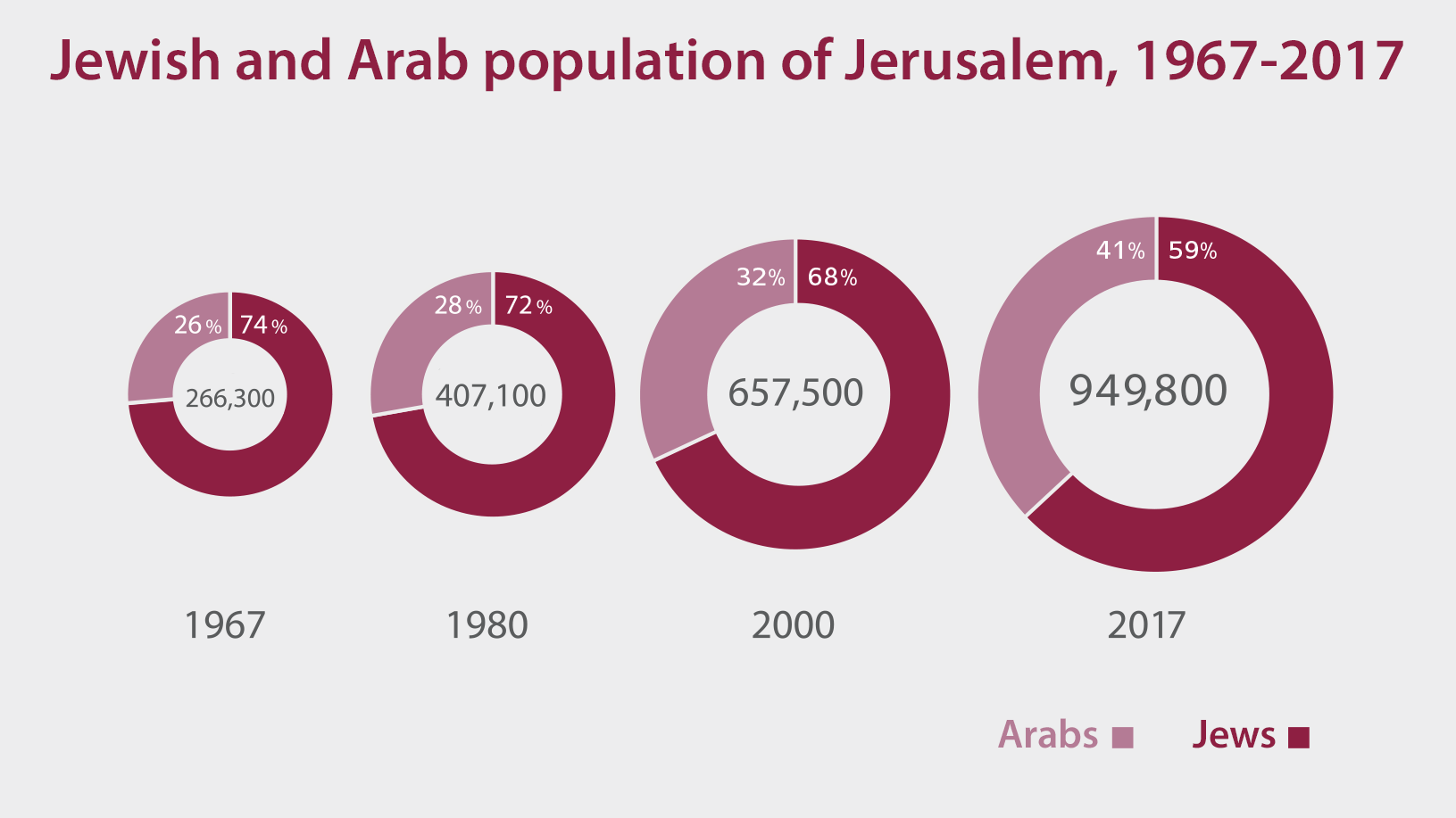 A Jerusalem Solution: One Sovereignty, Multiple Local Authorities