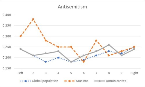Graph 1: Antisemitism by political ideology around the world