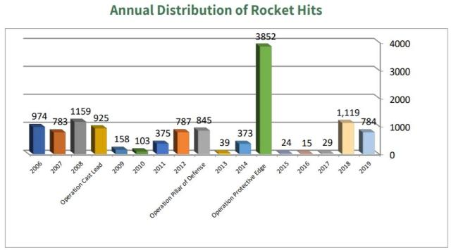Annual Distribution Chart