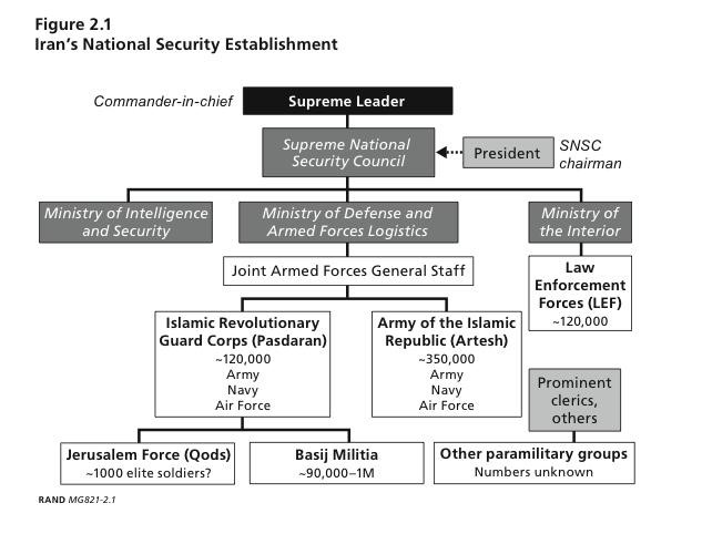 Iran's National Security Establishment