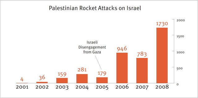 Palestinian Rocket Attacks on Israel