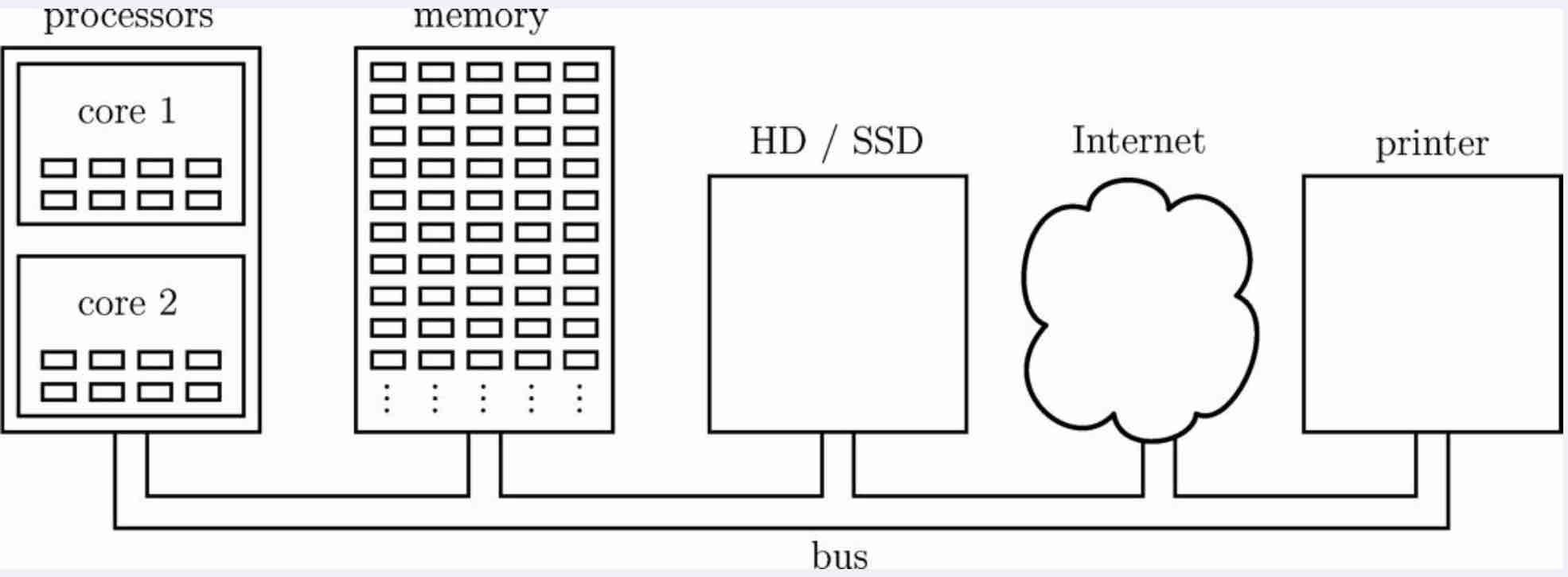 Two Dimension Arrays