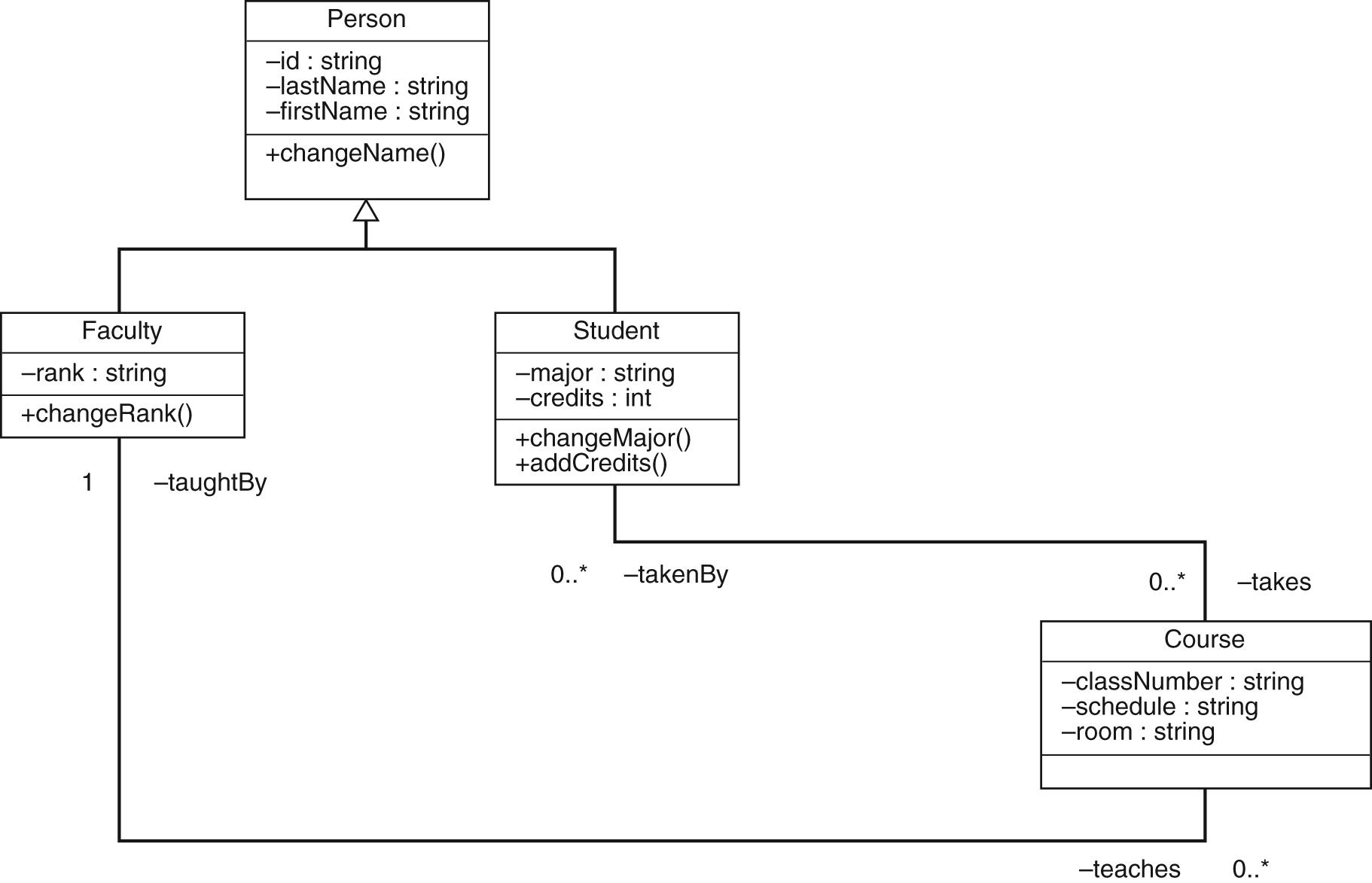 hight resolution of oo class diagram