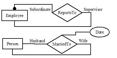 Recursive relationship database