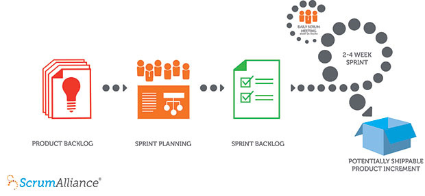 Part 1 - The Scrum Experiment: Project set-up