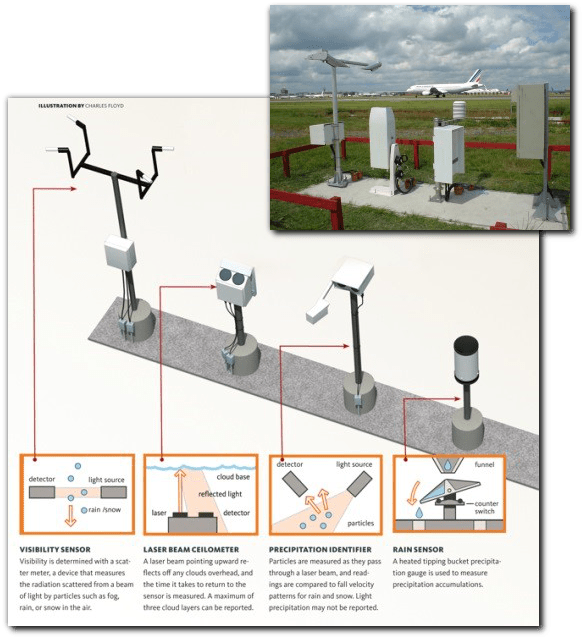 faa contract weather observers