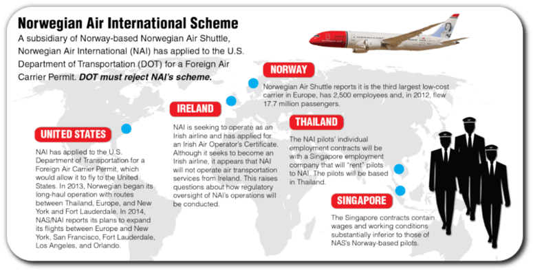 DOT Grants Norwegian Air Permit—FAA Safety Obligations