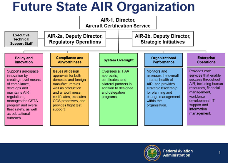 Aircraft Certification Service Transformation