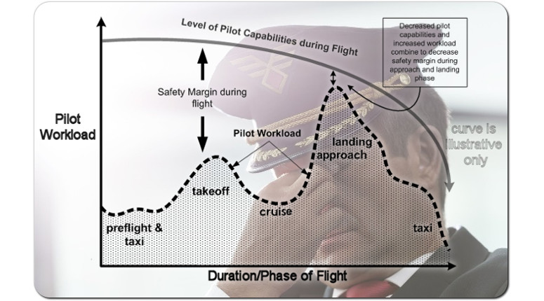 Airline Pilot Fatigue: Should there be a Wake Up Call Post