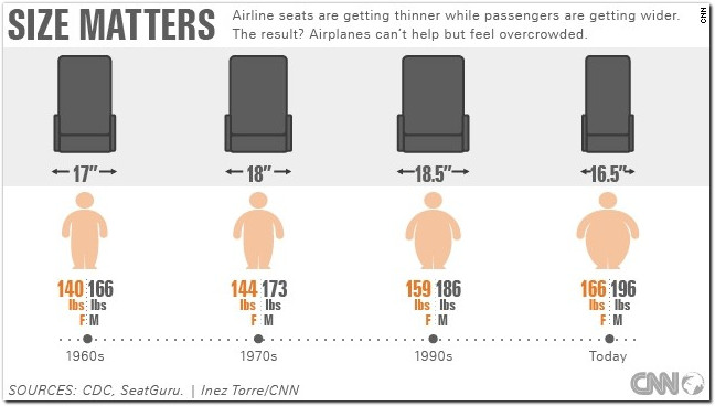 airline seating standards sizes