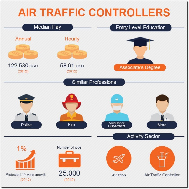 faa air traffic controller salary pay