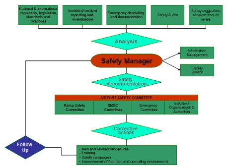 faa airline collaborative approach safety management systems sms